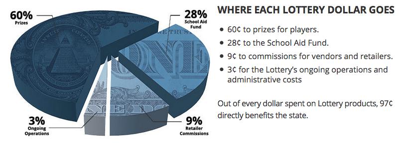 Michigan lottery fund